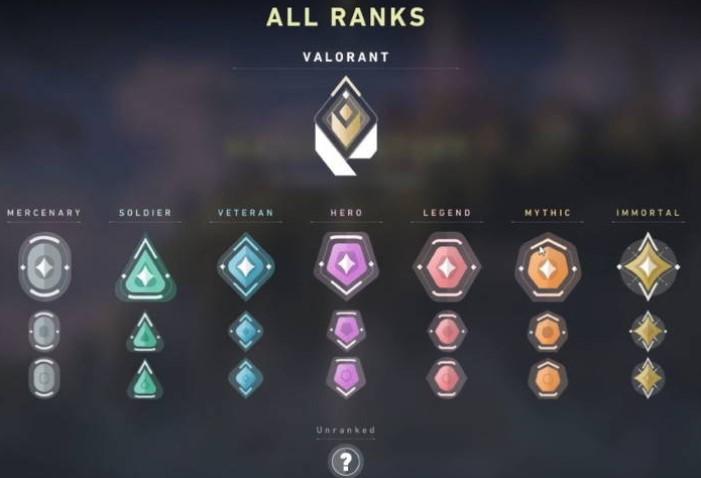 Рейтинг и ранги Valorant