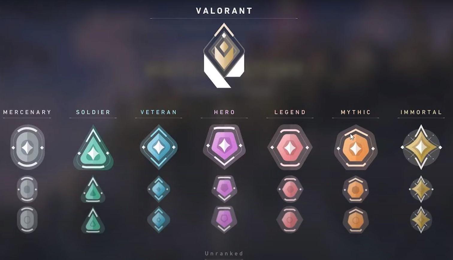 Рейтинг, ранги и звания Valorant